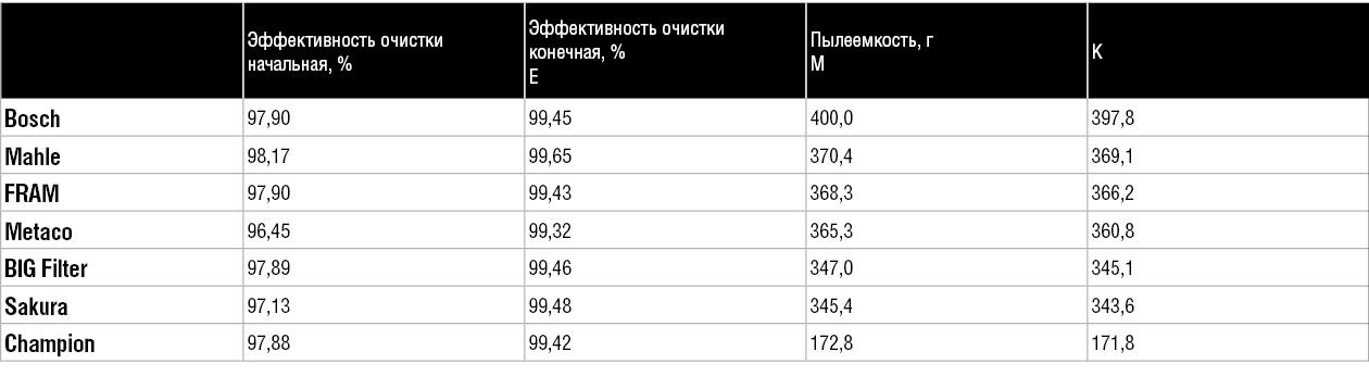 Новый тест успели опробовать в Новосибирске.