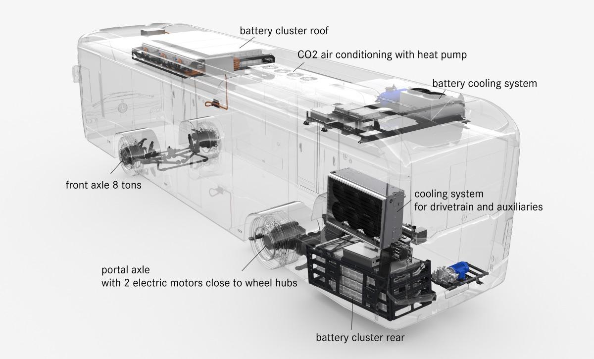 Ганновер 2018: Mercedes покажет собственный новый электрический автобус eCitaro