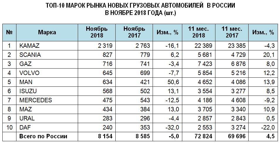 Продажи новых фургонов в РФ вконце осени упали на5%